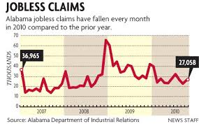 Unemployment Claims Fall In Alabama Al Com