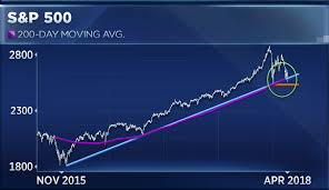 Stock Market Charts You Never Saw Stocks Could Enter A Bear Market Before Bottoming Says