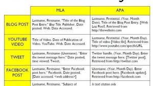 How To Cite Social Media In Mla And Apa Format Jerzs Literacy
