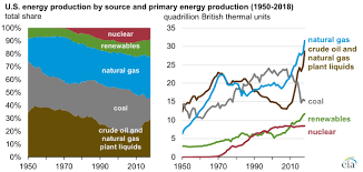 Fossil Fuels Continue To Account For The Largest Share Of