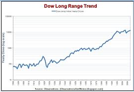Dow Chart Since 1900 Observations 100 Years Of Stock Market History Log Graph