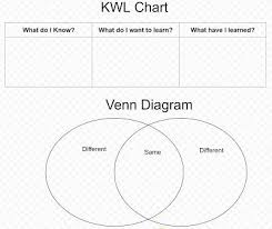 How To Make A Venn Diagram On Google Drawing Create A Graphic Organizer Using Google Drawings Or Docs Edsu 533