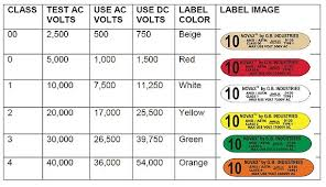 Astm Glove Chart Voltage Rated Gloves Chart Www Bedowntowndaytona Com