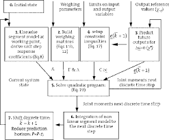 Flow Chart Of The Generation Of Bipedal Gait See Text For