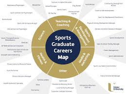 Sports Management Careers Career Paths In Sport Careers In Ulster University