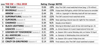 The Cws Best Worst Shows Ratings For The 2018 2019 Tv