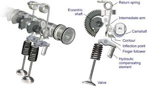 variable valve actuation vva schematic figure 23 bmw valvetronic continuously variable valve lift system