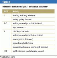 Met Chart For Activities References Elevation Physicians