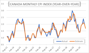 Monthly Cpi Chart Currency Volatility Canadian Dollar At Risk As Canada Cpi Eyed