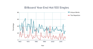 Song Charts By Year The Evolution Of The American Pop Lyric The Omnivore Medium