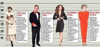 Princess Diana Ancestry Chart Their Royal Lownesses Or Why At 6ft 3in Prince William