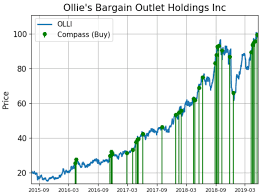 Ollies Shares Are Alerting Unusual Buy Demand