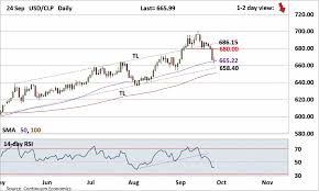Forex Analysis Chart Usd Clp Update Still Looking For