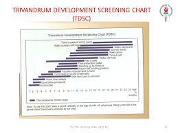 Development And Assessment Of Development Iap Ug Teaching