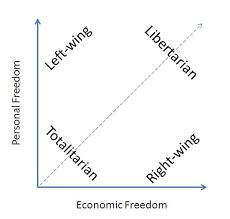 Nolan Chart Libertarianism Wiki Fandom Powered By Wikia