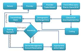 Revenue Cycle Management Flow Chart Denial Management Process Flow Chart Best Picture Of Chart
