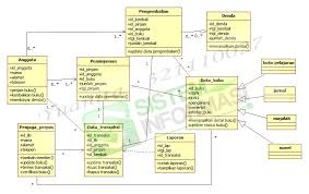 atm machine use case  activity diagram and library class diagram    perpustakaan