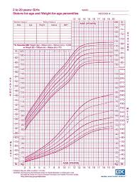Growth Chart Girls Growth Charts For Infants Children Who Approved Hpathy Com