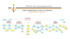Sample Organizational Chart For Child Care Center Organization Chart Cape Girardeau Public Schools