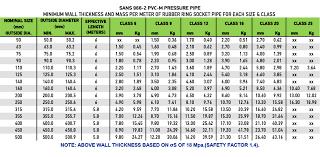 Pvc Pressure Products Flo Tek