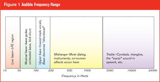 Kick Drum Frequency Range Chart Understanding Frequency Response Why It Matters