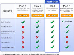 Medicare Supplement Chart Of Plans Medicare Supplement Comparison Chart Compare Medigap Plans