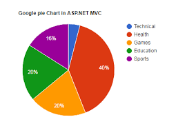 Asp Net Using Google Charts In Asp Net Mvc With Example