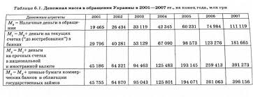 Законы денежного обращения денежная масса реферат Юридические  В Украине объем денежной массы рассчитывается с помощью четырех агрегатов М0 М1 М2 М3 характеристика которых приведена в табл 6 1