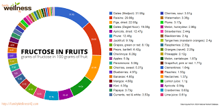 Low Fructose Food Chart Fructose In Fruits Veggies Nuts Seeds Legumes Grains