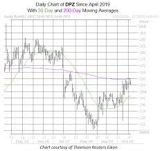 Dominos Stock Price Chart Dominos Stock Piping Hot Says Analyst