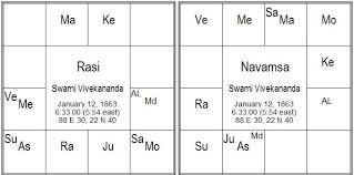 Horoscope 1 Divineastro In