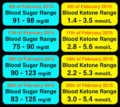 Ketone Levels Chart Mg Dl Www Bedowntowndaytona Com