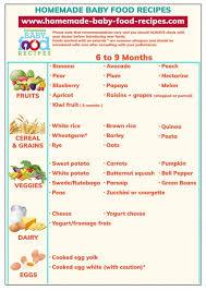 Baby Food Chart After 8 Months 8 Month Baby Food Recipes Homemade In Hindi Ploud Io