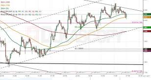 Zar Jpy 1h Chart Poised For Minor Correction South Action