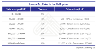Taxable Income Chart 2016 Understanding Taxation Of 13th Month Pay And Christmas