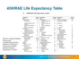 Ashrae Life Expectancy Chart Ppt Keeps Energy Management Toolkit Step 2 Assess
