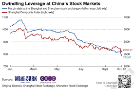 Charts Of The Day Chinas Margin Debt Hits 47 Month Low