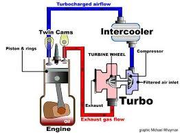 turbo torque compressed air hot air