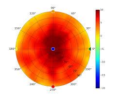 Unifi Uap Antenna Radiation Patterns Ubiquiti Networks