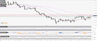 Gold Technical Analysis Gold Bulls Optimistic Above The 200