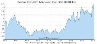 Canadian Dollar Cad To Norwegian Krone Nok History