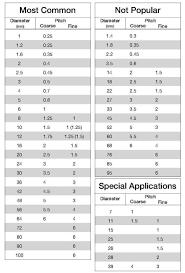 16 Skillful Screw Through Hole Chart