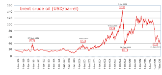 Brent Spot Price Chart File Brent Crude Oil Price 1988 2015 Svg Wikimedia Commons