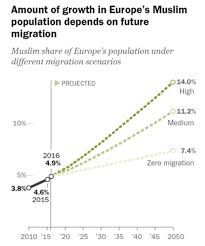 How Frances Muslim Population Will Grow In The Future The