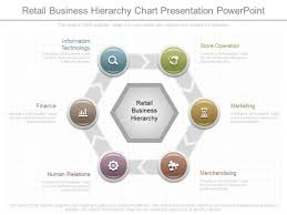 Retail Hierarchy Chart Retail Business Hierarchy Chart Presentation Powerpoint
