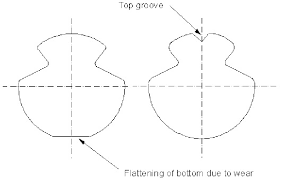 contact wire cross section figure 1 of 7 figure 1 contact wire cross section
