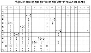 Just Intonation Chart The Just Intonation Scale