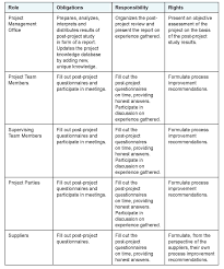 Project Time Management Plan Template Small Project Plan Template