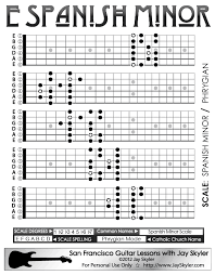 Guitar Note Scale Chart Spanish Guitar Scales Margarethaydon Com