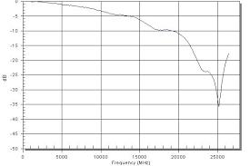 Millimeter Wave Surface Mount Capacitor Datasheet